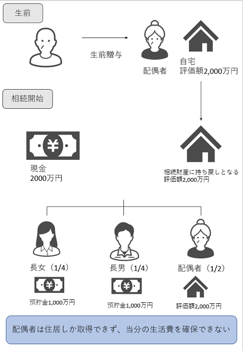 改正前の居住用不動産の贈与・遺贈